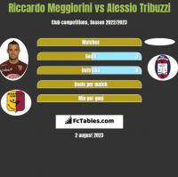 Riccardo Meggiorini vs Alessio Tribuzzi h2h player stats