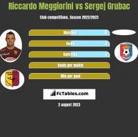 Riccardo Meggiorini vs Sergej Grubac h2h player stats