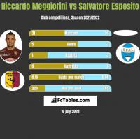 Riccardo Meggiorini vs Salvatore Esposito h2h player stats