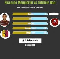 Riccardo Meggiorini vs Gabriele Gori h2h player stats