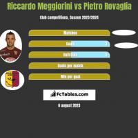 Riccardo Meggiorini vs Pietro Rovaglia h2h player stats