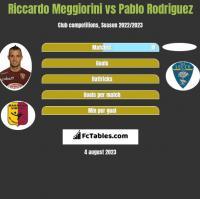 Riccardo Meggiorini vs Pablo Rodriguez h2h player stats