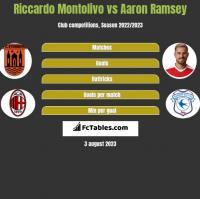 Riccardo Montolivo vs Aaron Ramsey h2h player stats