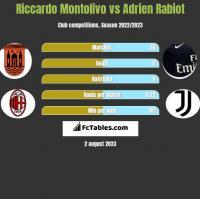 Riccardo Montolivo vs Adrien Rabiot h2h player stats