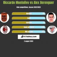 Riccardo Montolivo vs Alex Berenguer h2h player stats