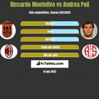 Riccardo Montolivo vs Andrea Poli h2h player stats
