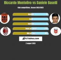 Riccardo Montolivo vs Daniele Baselli h2h player stats
