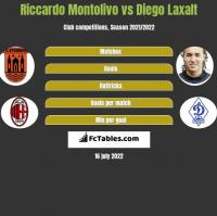 Riccardo Montolivo vs Diego Laxalt h2h player stats