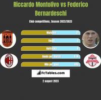 Riccardo Montolivo vs Federico Bernardeschi h2h player stats