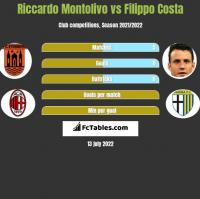 Riccardo Montolivo vs Filippo Costa h2h player stats