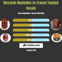 Riccardo Montolivo vs Franck Yannick Kessie h2h player stats