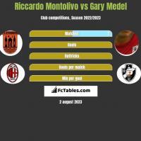 Riccardo Montolivo vs Gary Medel h2h player stats