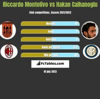 Riccardo Montolivo vs Hakan Calhanoglu h2h player stats