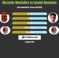 Riccardo Montolivo vs Ismael Bennacer h2h player stats