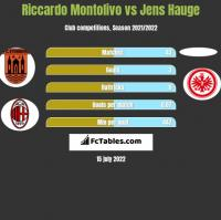 Riccardo Montolivo vs Jens Hauge h2h player stats
