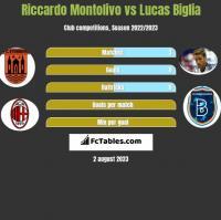Riccardo Montolivo vs Lucas Biglia h2h player stats