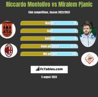 Riccardo Montolivo vs Miralem Pjanic h2h player stats
