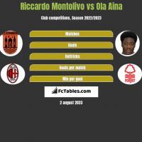Riccardo Montolivo vs Ola Aina h2h player stats