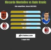 Riccardo Montolivo vs Rade Krunic h2h player stats