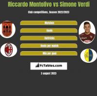 Riccardo Montolivo vs Simone Verdi h2h player stats