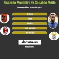 Riccardo Montolivo vs Souahilo Meite h2h player stats