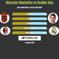 Riccardo Montolivo vs Brahim Diaz h2h player stats