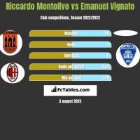 Riccardo Montolivo vs Emanuel Vignato h2h player stats