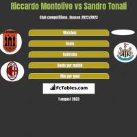 Riccardo Montolivo vs Sandro Tonali h2h player stats