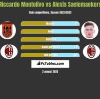 Riccardo Montolivo vs Alexis Saelemaekers h2h player stats
