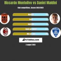 Riccardo Montolivo vs Daniel Maldini h2h player stats