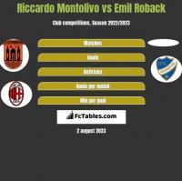 Riccardo Montolivo vs Emil Roback h2h player stats