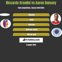 Riccardo Orsolini vs Aaron Ramsey h2h player stats