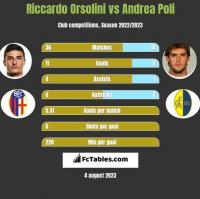 Riccardo Orsolini vs Andrea Poli h2h player stats