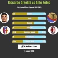 Riccardo Orsolini vs Ante Rebic h2h player stats