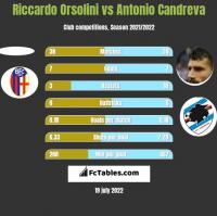 Riccardo Orsolini vs Antonio Candreva h2h player stats