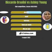 Riccardo Orsolini vs Ashley Young h2h player stats