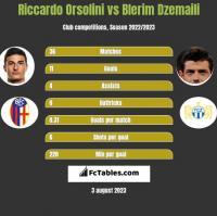 Riccardo Orsolini vs Blerim Dzemaili h2h player stats