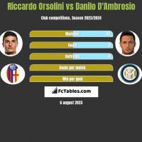 Riccardo Orsolini vs Danilo D'Ambrosio h2h player stats