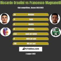 Riccardo Orsolini vs Francesco Magnanelli h2h player stats