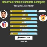Riccardo Orsolini vs Gennaro Acampora h2h player stats