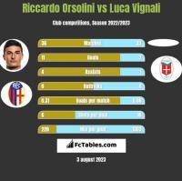 Riccardo Orsolini vs Luca Vignali h2h player stats