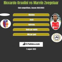 Riccardo Orsolini vs Marvin Zeegelaar h2h player stats