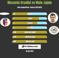 Riccardo Orsolini vs Mate Jajalo h2h player stats