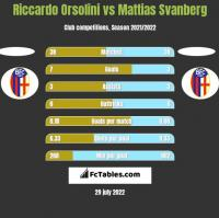 Riccardo Orsolini vs Mattias Svanberg h2h player stats