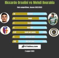 Riccardo Orsolini vs Mehdi Bourabia h2h player stats