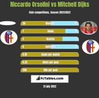 Riccardo Orsolini vs Mitchell Dijks h2h player stats