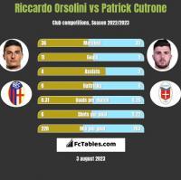 Riccardo Orsolini vs Patrick Cutrone h2h player stats