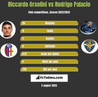 Riccardo Orsolini vs Rodrigo Palacio h2h player stats