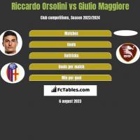 Riccardo Orsolini vs Giulio Maggiore h2h player stats
