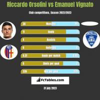 Riccardo Orsolini vs Emanuel Vignato h2h player stats